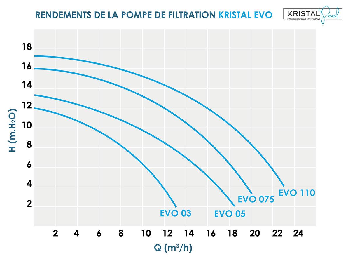 tableau-courbe-pompe-à-filtration-vect--kristal-evo.jpg